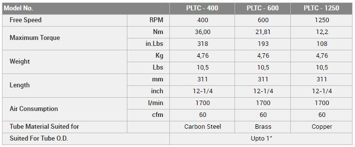 Pneumatic lever type internal tube cutter specifications.